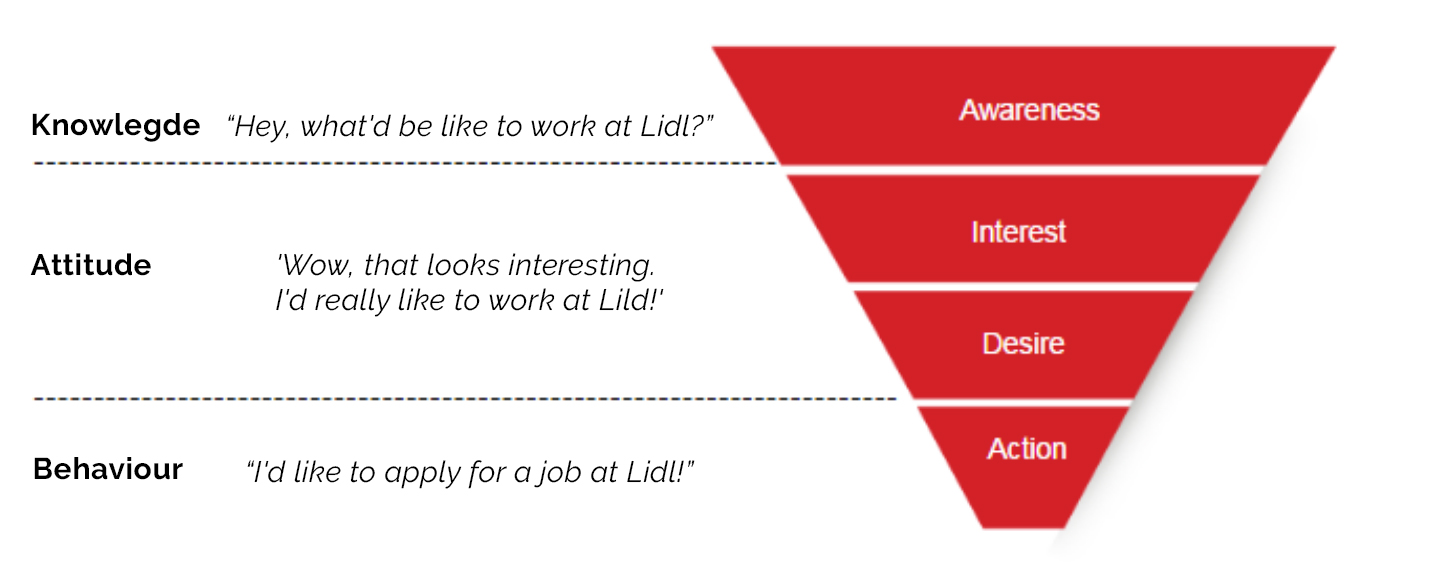 awareness understanding what its like to work at lidl through to action applying to work at lidl following the well established aida funnel model