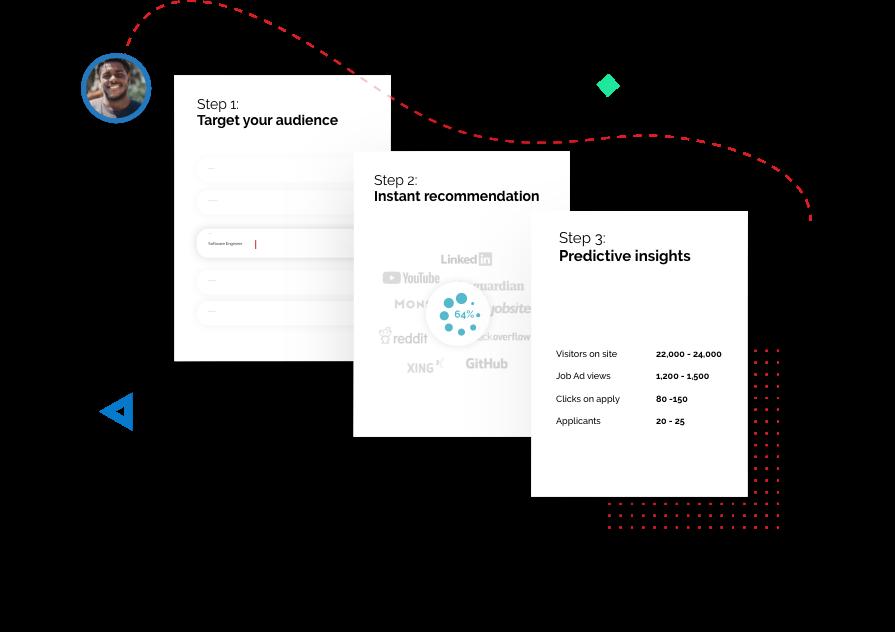 Zielgruppe ATS-Integration Job Marketing Plattform