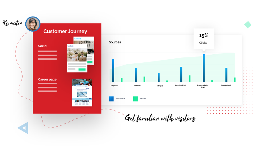 results of different recruitment souces for the customer journey