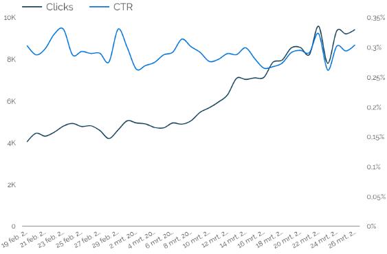 Grafiek Google Display Clicks en CTR
