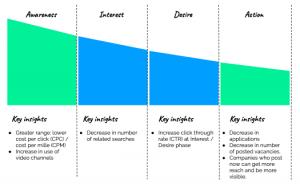 data-driven AIDA model