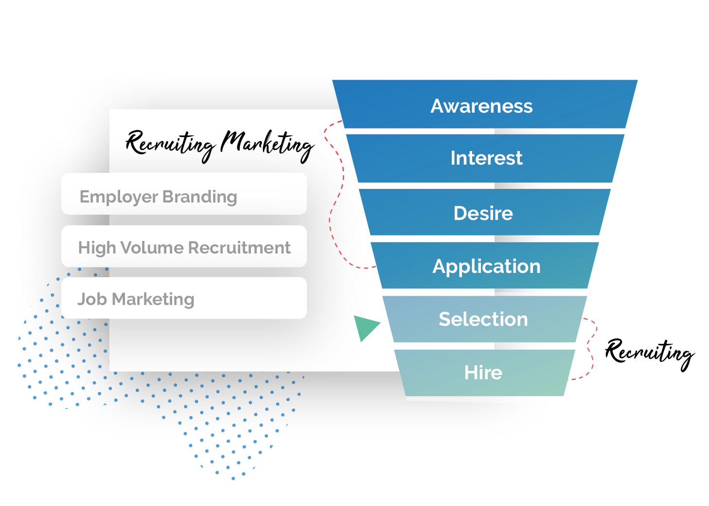 AIDA Funnel Recruitment Marketing Technology