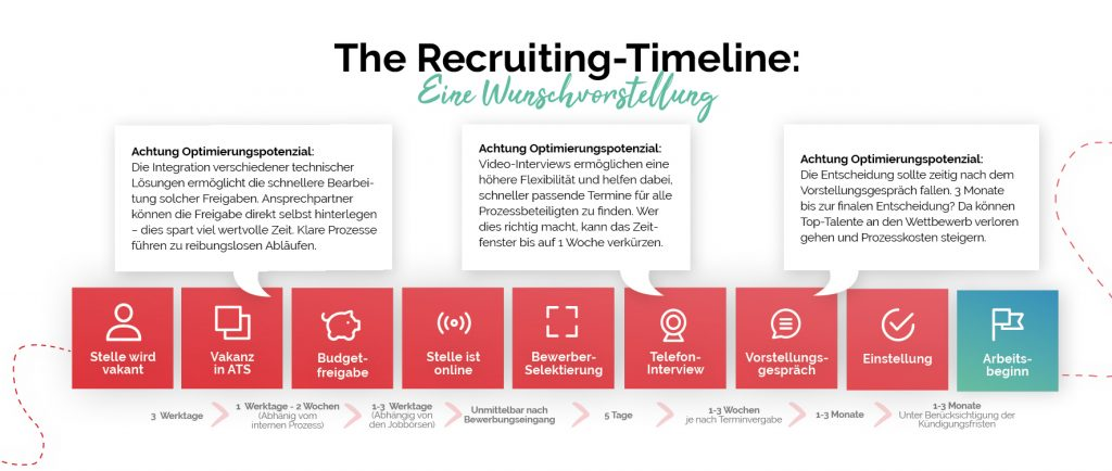 Recruiting Timeline