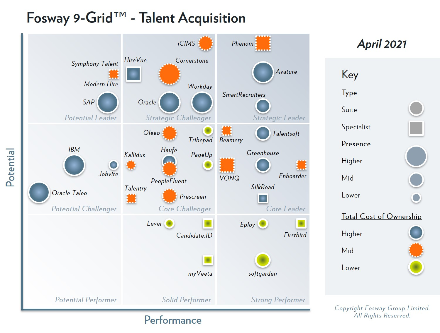 Fosway 9-Grid for Talent Acquisition