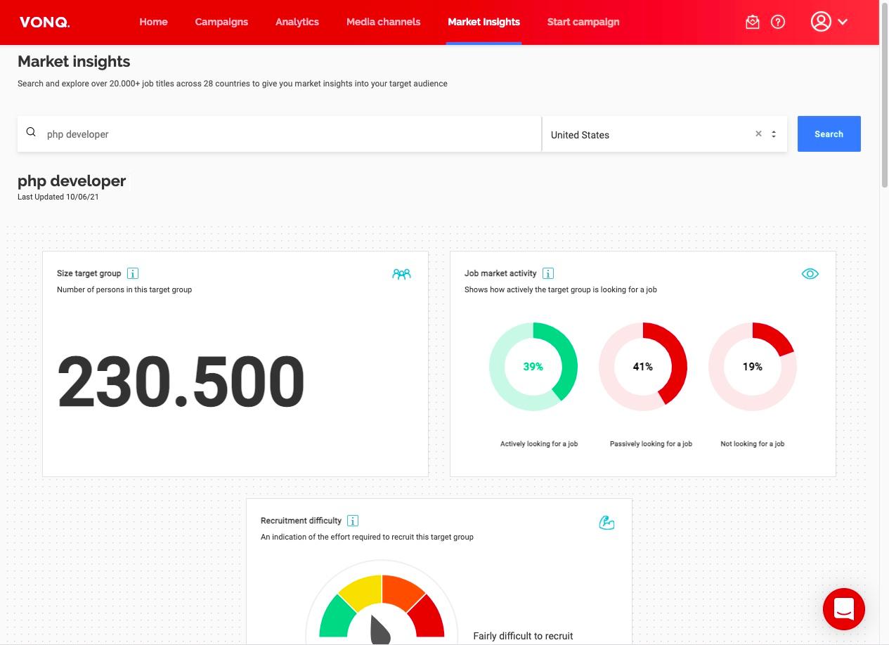 View of the Labor Market Insights dashboard in Job Marketing Platform.